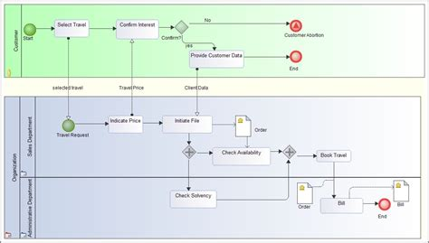 bpmn process flow diagram bpmn diagrams