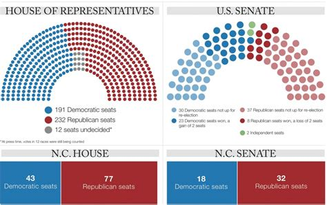 house and senate control house and senate majority house plan 2017