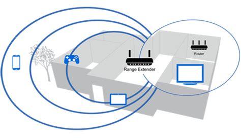 Dan Spesifikasi Wifi Repeater jual range extender linksys dual band wireless n range extender re2000 ap harga linksys termurah