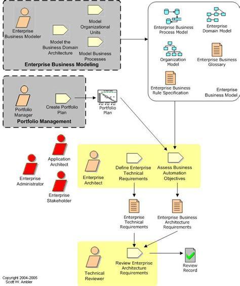 requirements workflow enterprise agile enterprise architecture