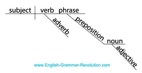 grammar by diagram diagram it puzzler answers sentence diagrams