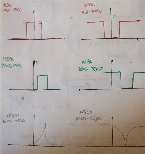 high pass filter signal processing image processing differences between low pass band pass notch filters signal processing