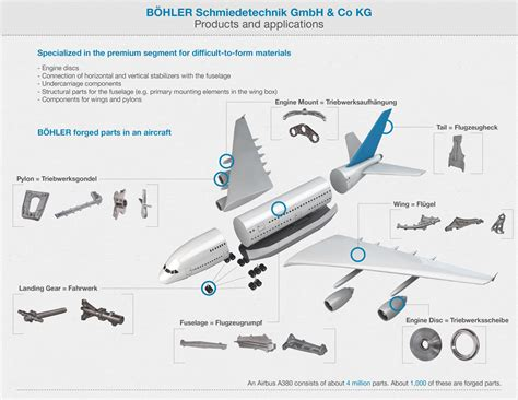 how many main sections make up the sonata form special forged parts for aircraft voestalpine