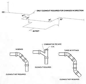back to basics sanitary drainage systems