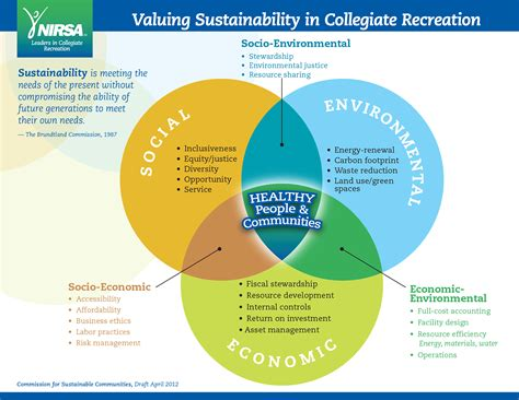 design for environment and sustainability commission for sustainable communities nirsa