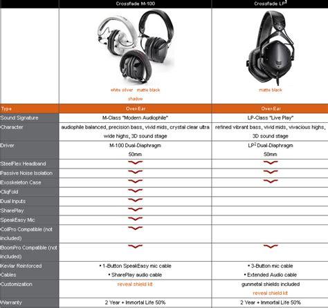 v moda m100 best price v moda crossfade lp2 vs m100