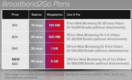 prepaid mobile broadband devices broadband2go virgin virgin mobile usa mifi 2200 on sale now for 149 99