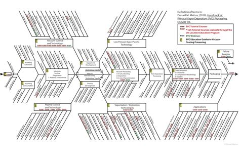 fish bone diagrams fishbone diagram data viz project