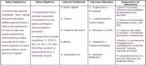 plan de cuidado de enfermeria para hipertension infecci 243 n urinaria en paciente embarazada caso cl 237 nico