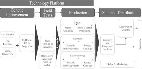 flowchart of pollination fertilization and seed development flow chart