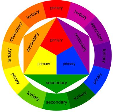 primary secondary tertiary colors pics for gt color wheel chart primary secondary tertiary