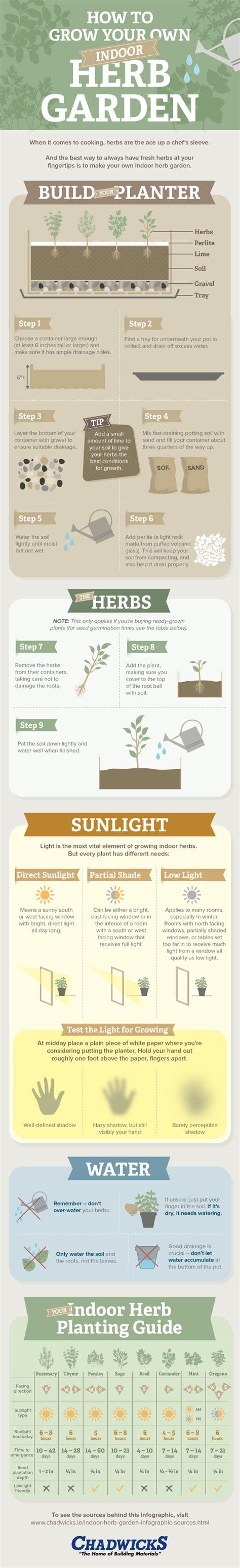 how to grow herbs indoors how to grow your own indoor herb garden chadwicks blog