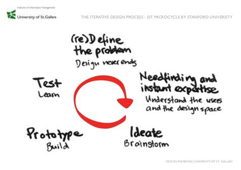 design is an iterative process design thinking method cards