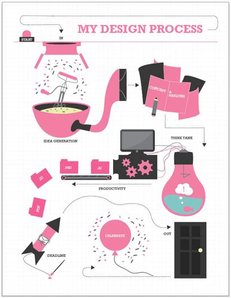 design process for visual communication resume design process infographic on behance