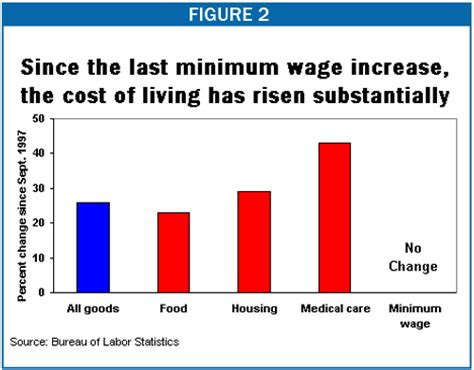 Cost Of Living Minimum Wage Graph | buffalogrumblings just another wordpress com site