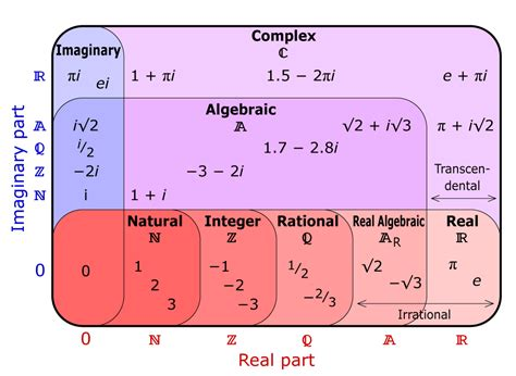 number sets diagram why are complex numbers considered to be numbers