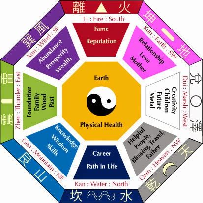 feng shui for health 8 powerful feng shui cures for love and romance linkedin