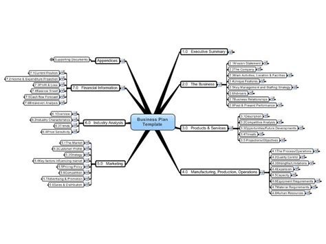 mind map template word mind map template for word business plan template mind