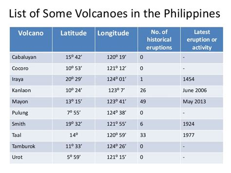list of volcanic eruptions volcanoes grade 9