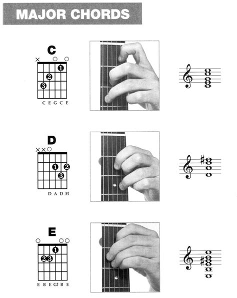 1000 ideas about guitar chords beginner on