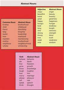 abstract nouns ideas for my classroom
