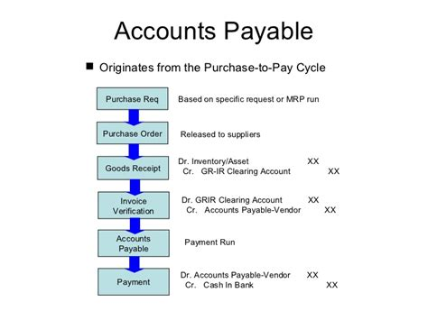 Microsoft Dynamics Ax Technical And Functional Blog Accounting Concept Of Accounts Payable Ap Accounts Payable Procedure Template