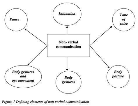 Non Verbal Communication Diagram verbal and nonverbal communication diagram great