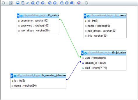 membuat database guru login multi level menggunakan php dengan teknik oop go