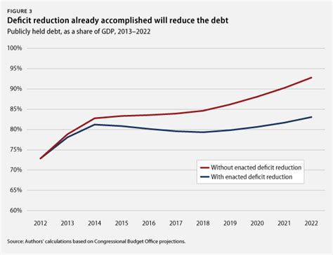 how the deficit got so the deficit reduction we have achieved so far center for