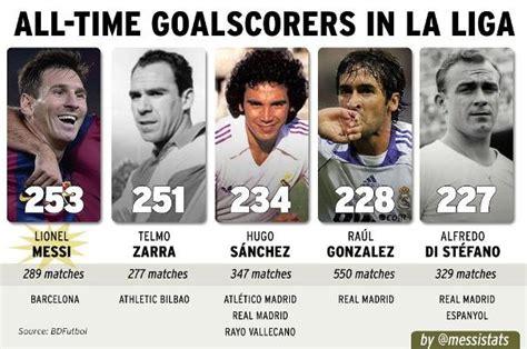 lionel messi records lionel messi becomes la liga s all time leading goalscorer