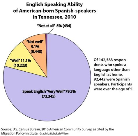 how many us residents speak at home 28 images dual