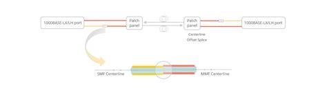 10 gigabit ethernet fiber optic cable 10 gigabit ethernet solutions archives fiber optic