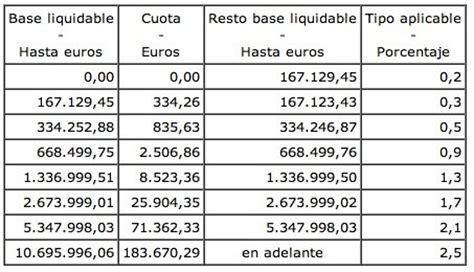 cunto pagar impuesto a las ganancias mi presupuesto familiar impuesto patrimonio en espa 241 a 2011 y 2012
