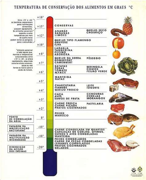 cadenas polipeptídicas que es dicas para armazenamento de comida
