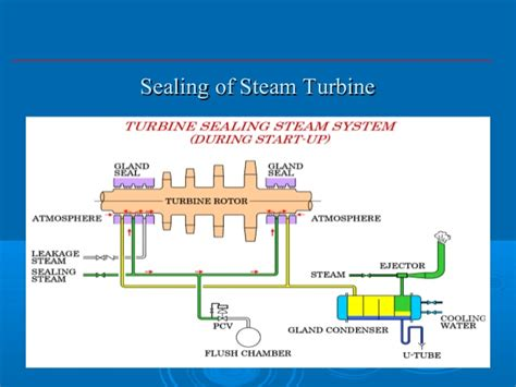 delighted working of steam power plant pdf pictures delighted working principle of steam turbine ppt ideas