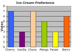 bar chart data table math worksheet for grade 2 at