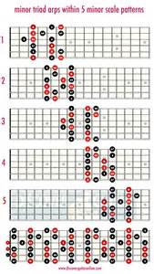 Minor triads within the minor scale patterns discover guitar online