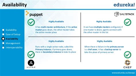Layout Manager Vs Marionette | chef vs puppet vs ansible vs saltstack configuration