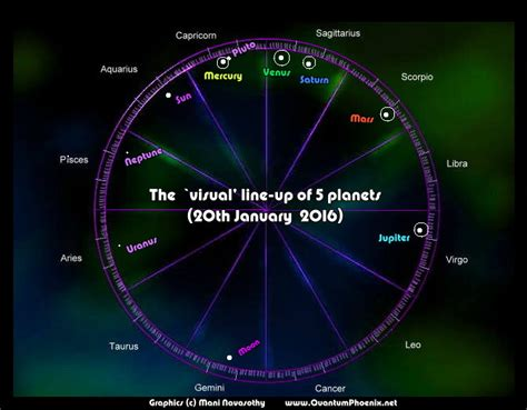 planet alignment january 2016 5 planets alignment astro chart visual graphics for