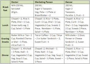 dieting chart