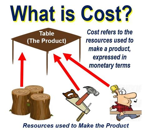 what is cost definition and meaning market business news