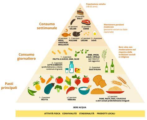 piramide alimenti mangiare salute la piramide degli alimenti