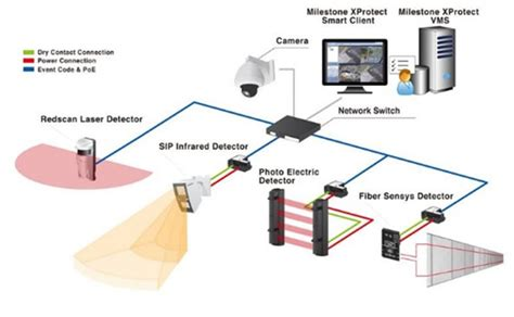 perimeter security vit solutions
