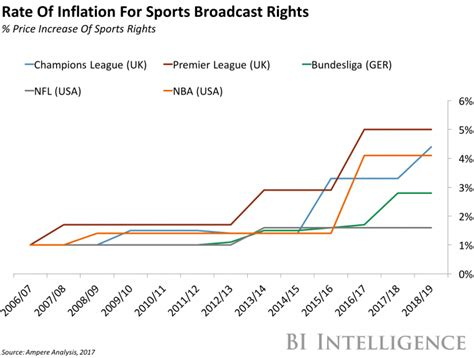 epl viewership bt sport to show european football on youtube business