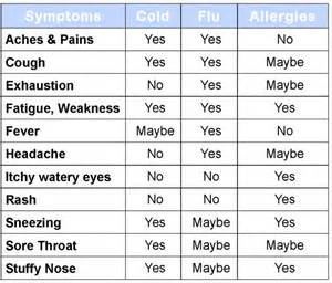 Allergy Chart Cold Or Flu Chart Is It A Cold The Flu Or Allergies