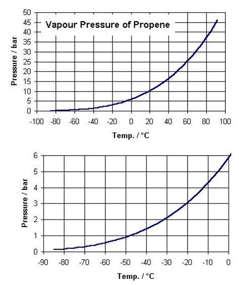 vapor pressure diagram kit institut f 252 r technische thermodynamik und