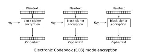 design criteria of block cipher block cipher mode of operation wikipedia