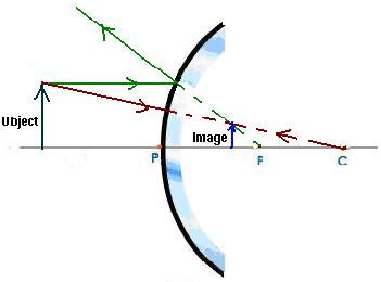 how to draw diagrams for concave mirrors diagrams for convex mirrors tutorvista