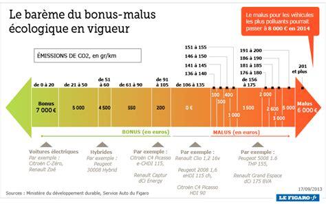 österreich Versicherungsstufen Auto by Le Nouveau Bar 232 Me Bonus Malus De 2014 News Auto