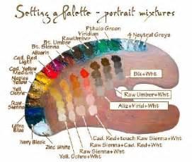 how to make skin color wetcanvas artschool portraiture setting a
